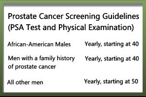 Prostate Screening Chart